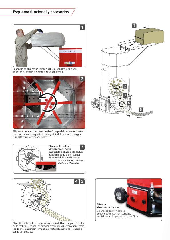 Máquina-M99-DSPro-X-floc-lana de roca